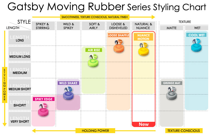 Gatsby Moving Rubber Styling Chart